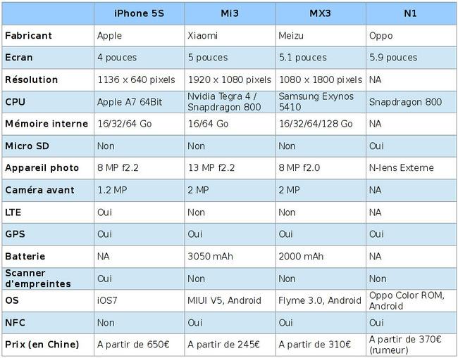 Iphone 5S vs Xiaomi Mi3, Meizu MX3 et Oppo N1