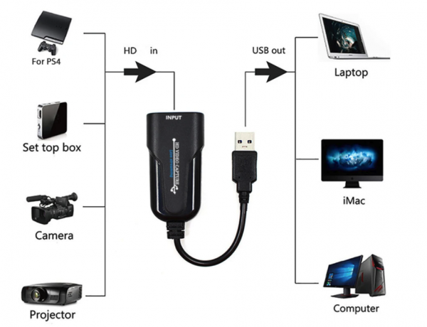 Hdmi To Usb Dongle