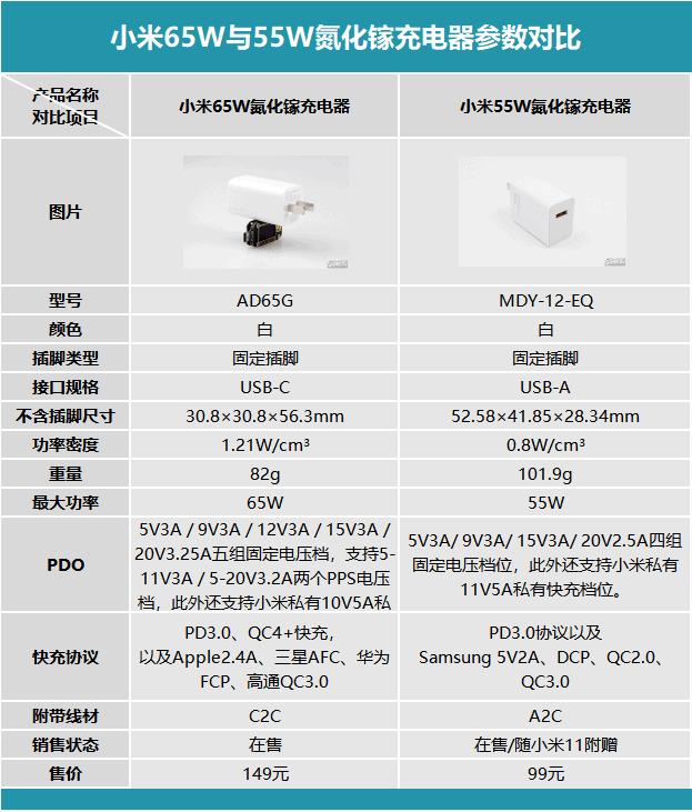 Xiaomi Charger Gan C